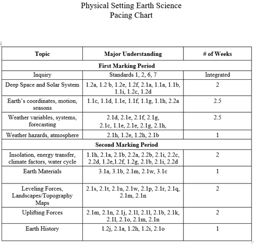 Earth Science Pacing Chart