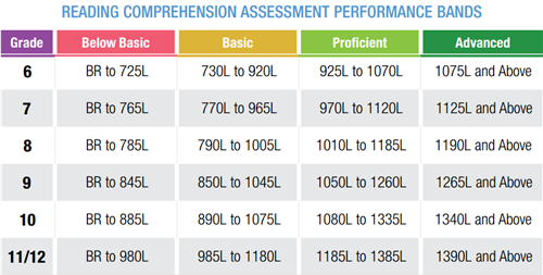 Reading Comprehension Assessment Performance Bands
