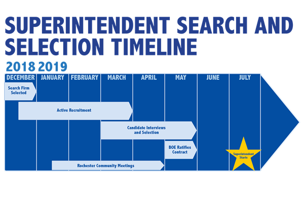 Superintendent Search and Selection Timeline