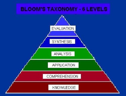 Critical Thinking Hierarchy