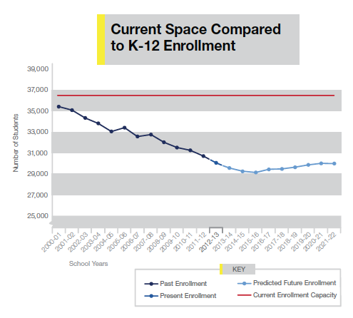 Current Space Compared to K-12 Enrollment