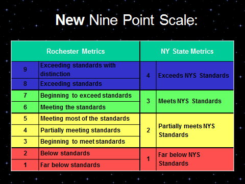New Nine Point Scale