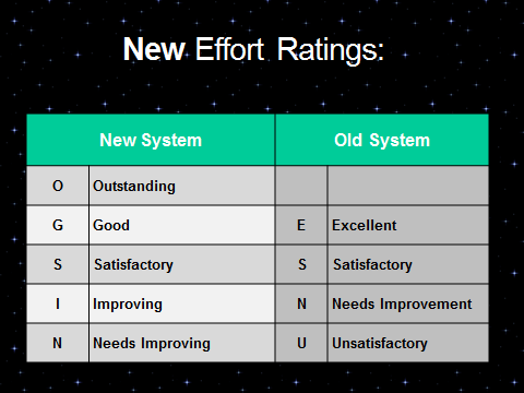 New Effort Ratings