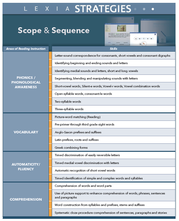 Scope & Sequence SOS